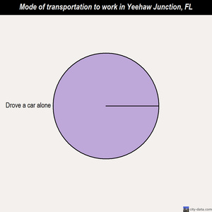 Yeehaw Junction mode of transportation to work chart