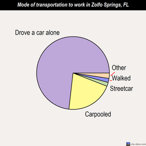 Zolfo Springs mode of transportation to work chart