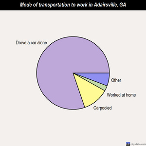 Adairsville mode of transportation to work chart