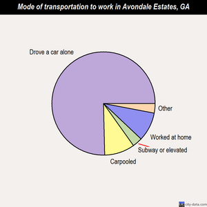Avondale Estates mode of transportation to work chart