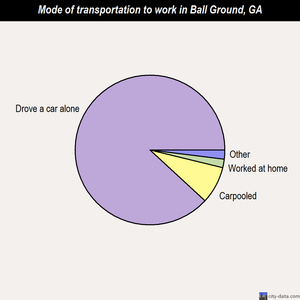 Ball Ground mode of transportation to work chart