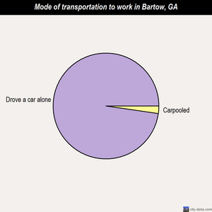 Bartow mode of transportation to work chart