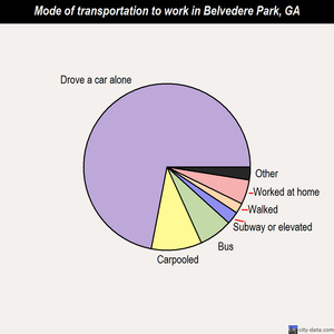Belvedere Park mode of transportation to work chart