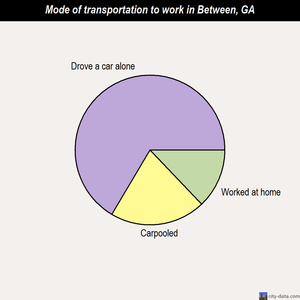 Between mode of transportation to work chart