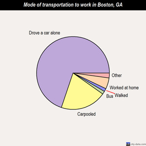 Boston mode of transportation to work chart