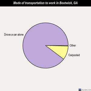 Bostwick mode of transportation to work chart