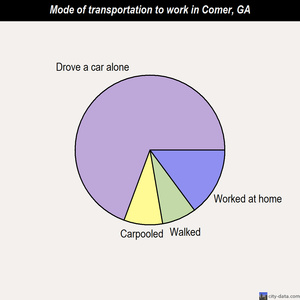 Comer mode of transportation to work chart