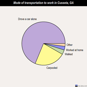 Cusseta mode of transportation to work chart