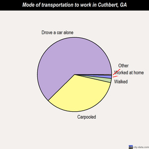 Cuthbert mode of transportation to work chart