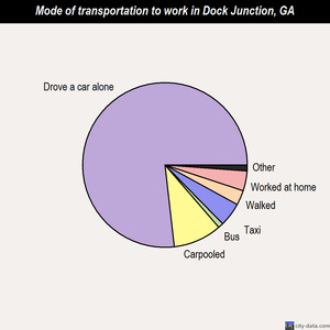 Dock Junction mode of transportation to work chart