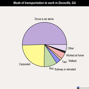 Doraville mode of transportation to work chart