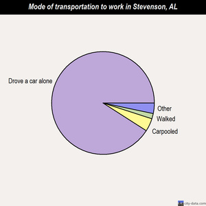 Stevenson mode of transportation to work chart