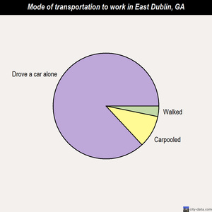 East Dublin mode of transportation to work chart