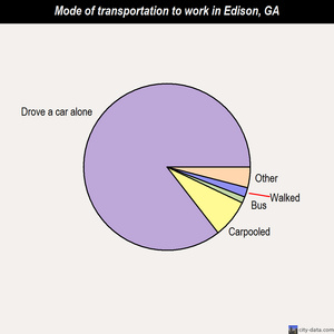 Edison mode of transportation to work chart