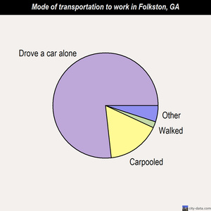 Folkston mode of transportation to work chart
