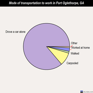 Fort Oglethorpe mode of transportation to work chart