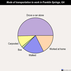 Franklin Springs mode of transportation to work chart
