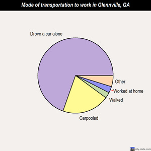 Glennville mode of transportation to work chart