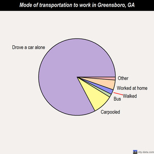 Greensboro mode of transportation to work chart