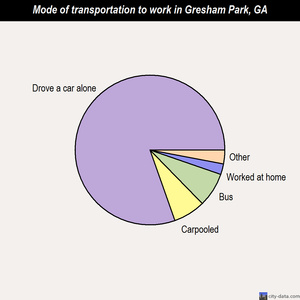 Gresham Park mode of transportation to work chart