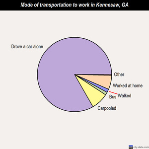 Kennesaw mode of transportation to work chart