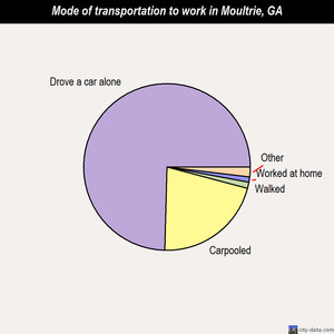 Moultrie mode of transportation to work chart