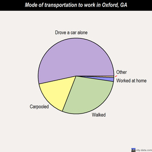 Oxford mode of transportation to work chart
