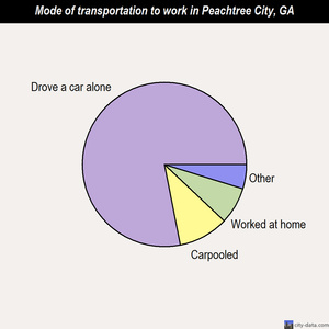 Peachtree City mode of transportation to work chart