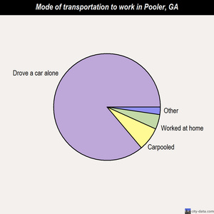 Pooler mode of transportation to work chart