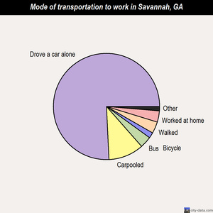 Savannah mode of transportation to work chart
