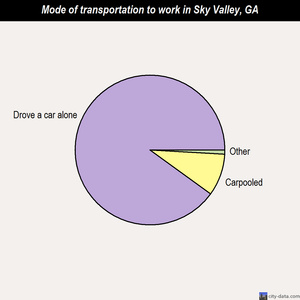 Sky Valley mode of transportation to work chart