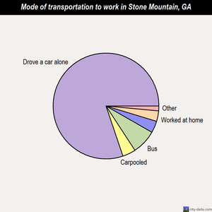 Stone Mountain mode of transportation to work chart