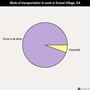 Sunset Village mode of transportation to work chart