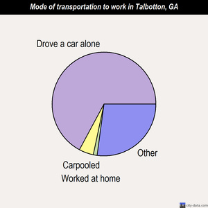 Talbotton mode of transportation to work chart