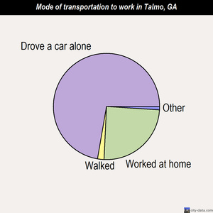 Talmo mode of transportation to work chart