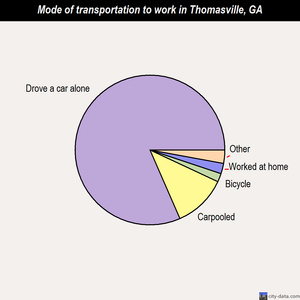 Thomasville mode of transportation to work chart