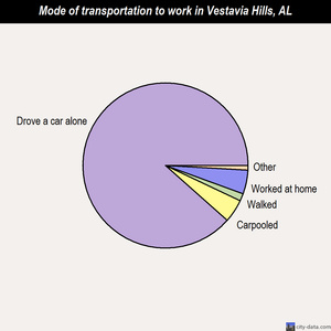 Vestavia Hills mode of transportation to work chart