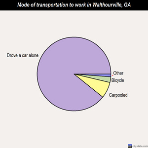 Walthourville mode of transportation to work chart