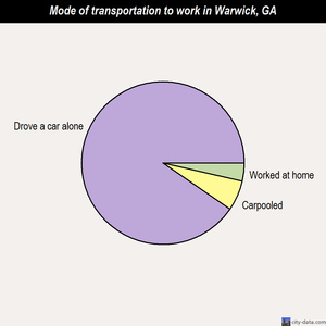 Warwick mode of transportation to work chart