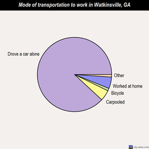 Watkinsville mode of transportation to work chart