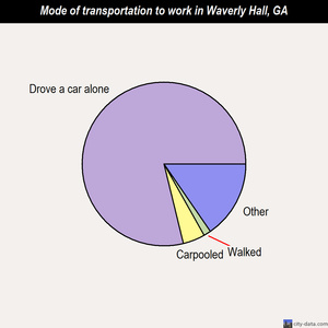 Waverly Hall mode of transportation to work chart