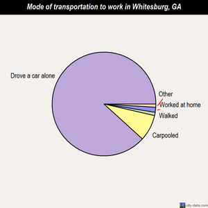 Whitesburg mode of transportation to work chart
