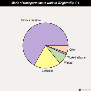 Wrightsville mode of transportation to work chart