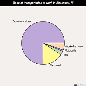 Ahuimanu mode of transportation to work chart