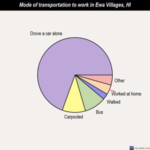 Ewa Villages mode of transportation to work chart
