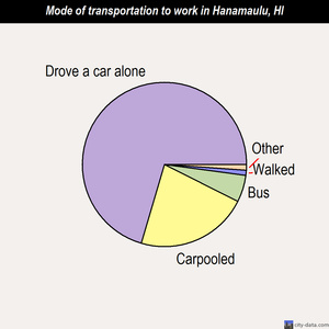 Hanamaulu mode of transportation to work chart