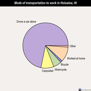 Holualoa mode of transportation to work chart