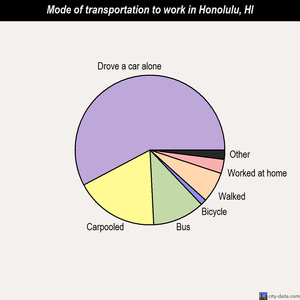 Honolulu mode of transportation to work chart