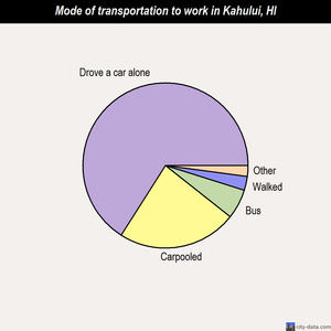 Kahului mode of transportation to work chart