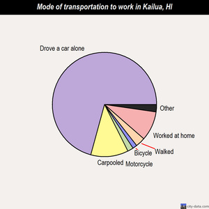 Kailua mode of transportation to work chart